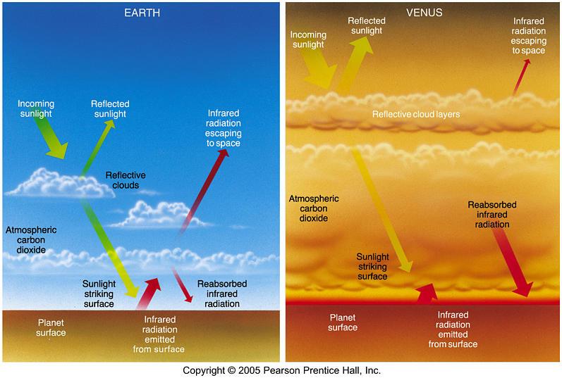 Сравнение парникового эффекта