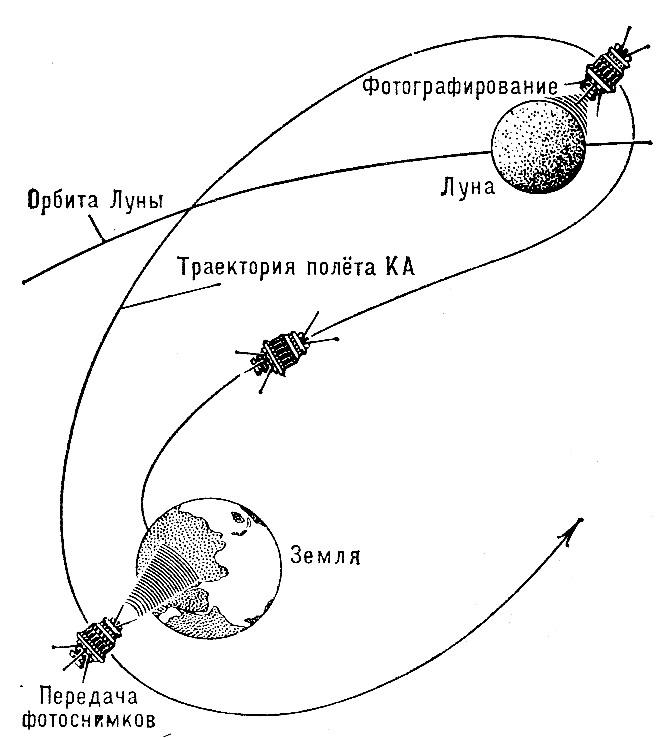 Схема орбиты аппарата Луна-3